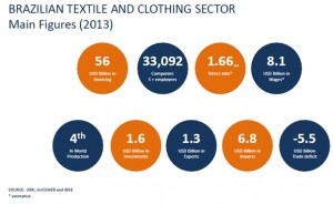 The Brazilian textile and clothing industry at a glance. Source: ABIT